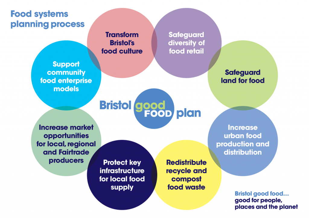 Food system planning process